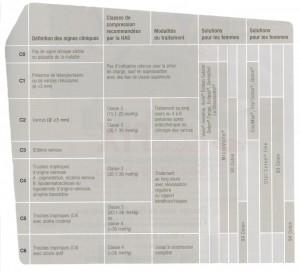 Compression médicale - classification